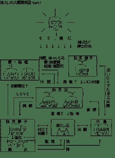 涼スレの人間関係図 Ver1.1 (アイドルマスター)