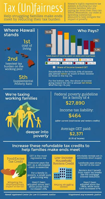 Tax Unfairness