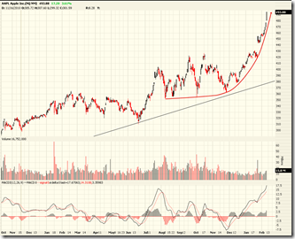 020212_aapl_daily