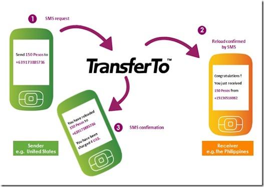 transfer-your-mobile-talktime