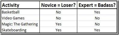 novice vs expert chart