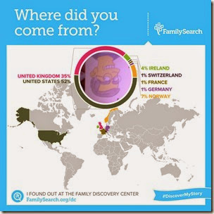 FamilySearch Discovery Center - Ethnicity pie chart