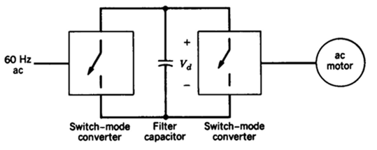 Switch-mode converters for motoring and regenerative breaking in ac motor drive.
