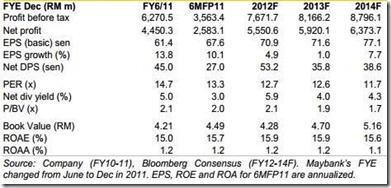 maybank data