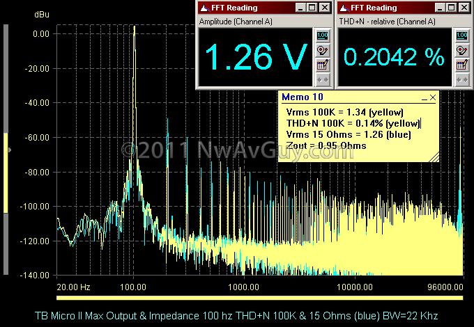 TB Micro II Max Output & Impedance 100 hz THD N 100K & 15 Ohms (blue) BW=22 Khz