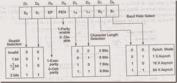 serial communication using 8251