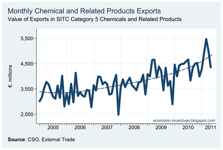 Chemical Exports to May 2011