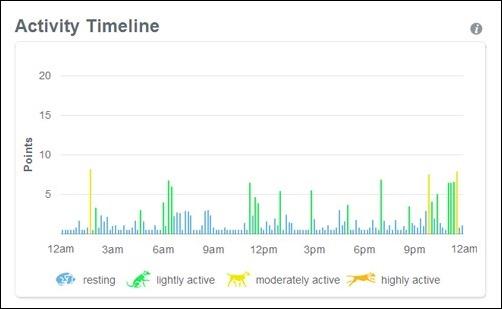 activity timeline July 5