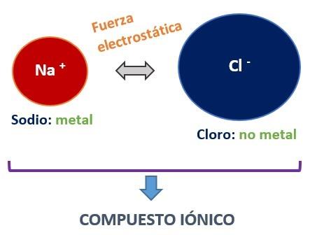compuesto ionico