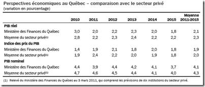 Québec - Perspectives économiques quinquennales - 2011-2012