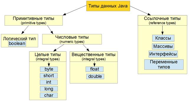 Java_data_types