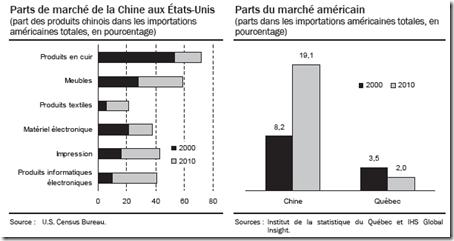 Parts de marché de la Chine aux États-Unis