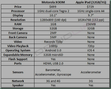 Comparison Chart  Motorola XOOM vs. iPad  Updated  – Droid Life  A Droid Community Blog