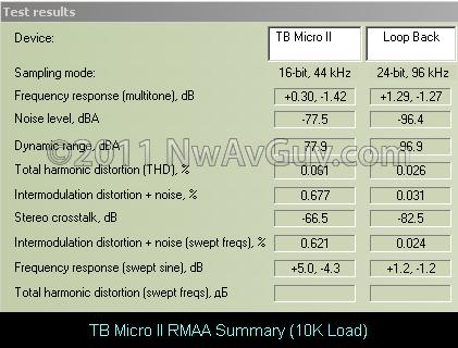 TB Micro II RMAA Summary (10K Load)