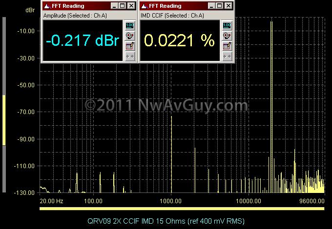 QRV09 2X CCIF IMD 15 Ohms (ref 400 mV RMS)