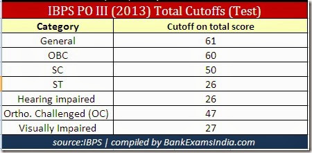 IBPS_PO_III_Previous_year_Cutoff_Marks, how to calculate IBPS PO cutoffs,ibps PO exam cutoff marks calculation