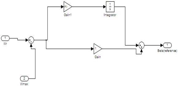 SIMULINK MODEL OF PI CONTROLLER