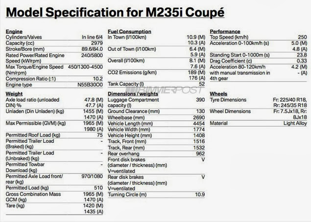 BMW 2 Series Specs Leaked M235i Will Have 322HP