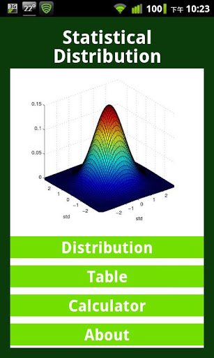 Statistical Distribution Paid