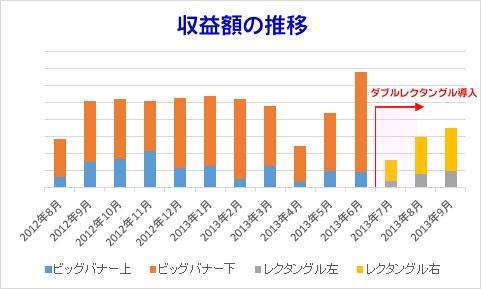ダブルレクタングル/収益額の変化