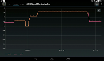 Screenshot of GSM Signal Monitoring Pro