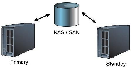 NAS/SAN Solution
