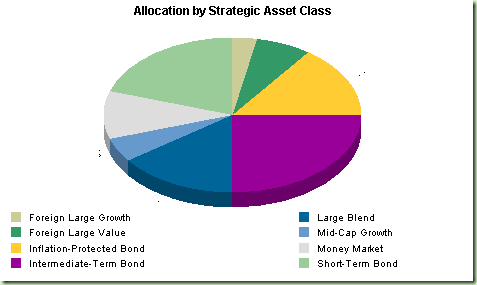 Allocation strategy for 5 year term