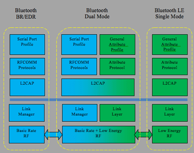 A simplified structure of a communication stack for various types of Bluetooth devices.