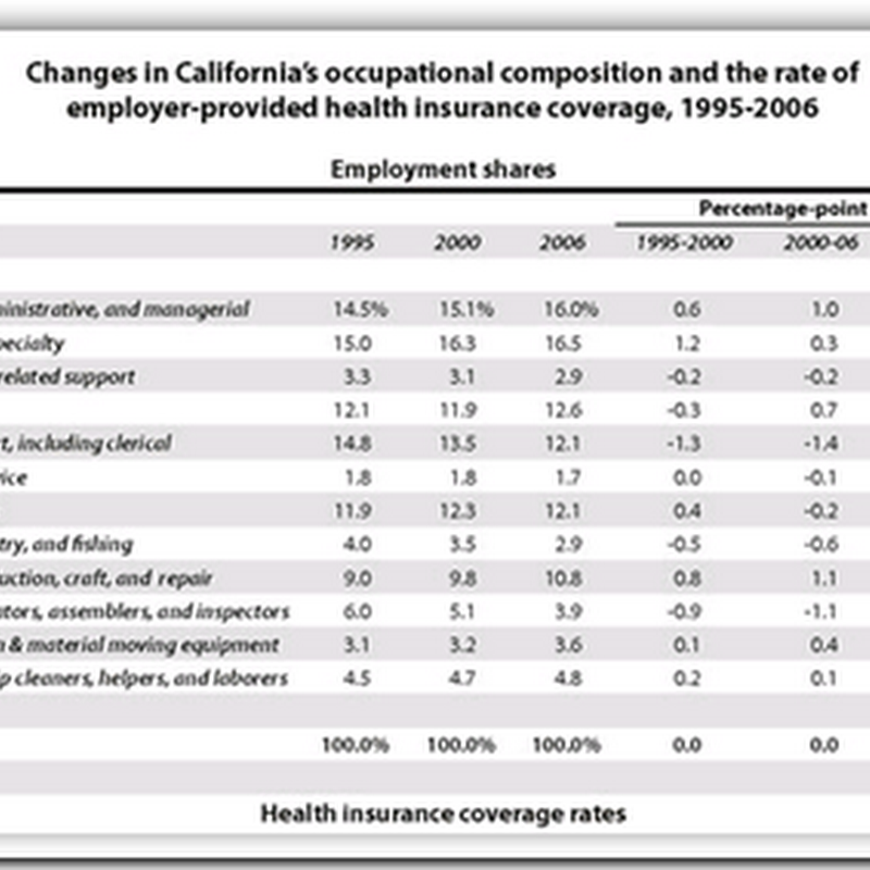 The Erosion of Employer-Provided Health Care in the United States and California, 1995-2006