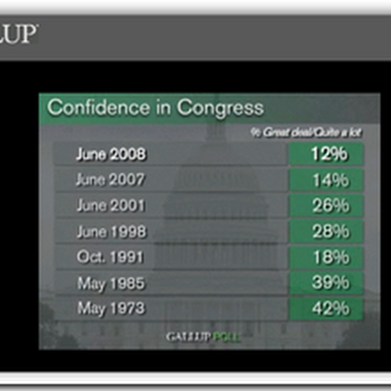 HMOs tops confidence of US Congress in the Gallup polls, barely
