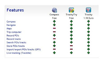 Screenshot of Tracky GPS Navigation +Compass