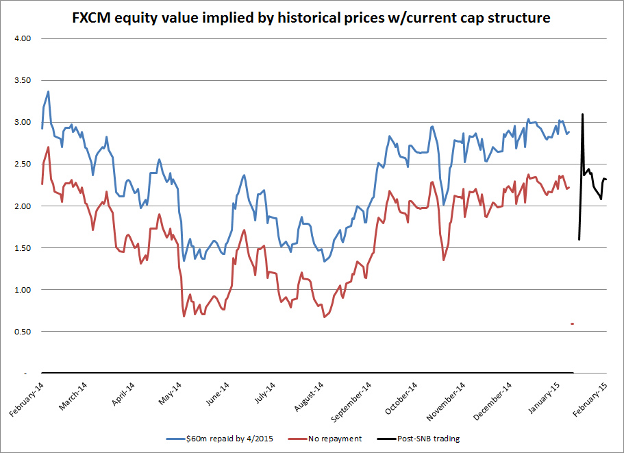 FXCM historical equity value