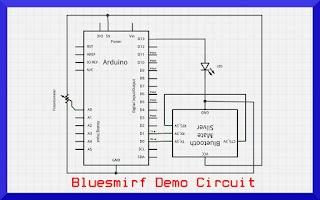 Screenshot of BlueSmirf Demo