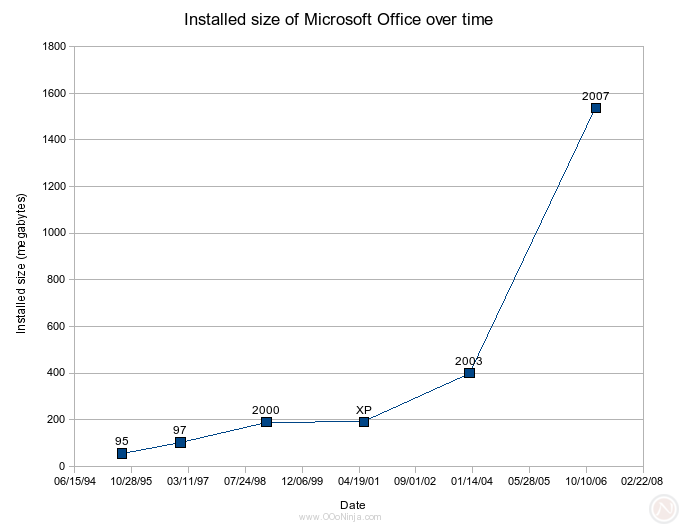 Installed size of Microsoft Office Standard over multiple versions
