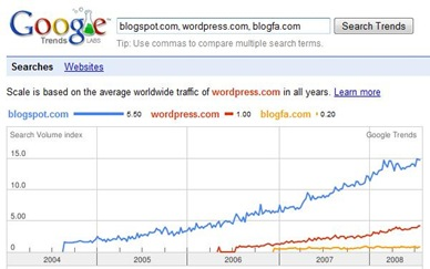 blogspot vs wordpress vs blogfa