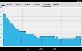 Screenshot of Stavy a průtoky vodních toků