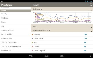 Screenshot of Piwik Mobile - Web Analytics