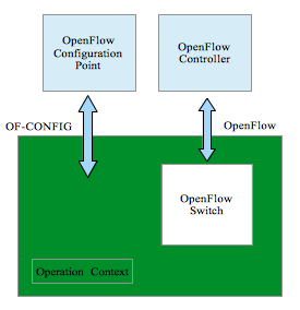 OF-CONFIG Block