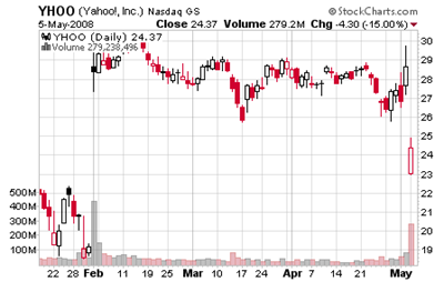 YHOO Stock Price