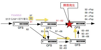 OpenFlow MPLS2