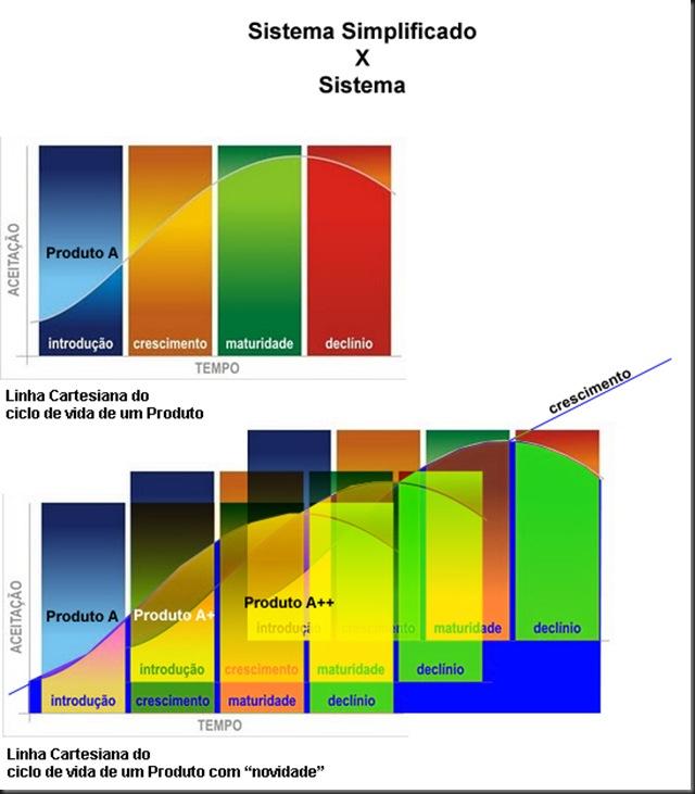 sistema simples versus sistema copy