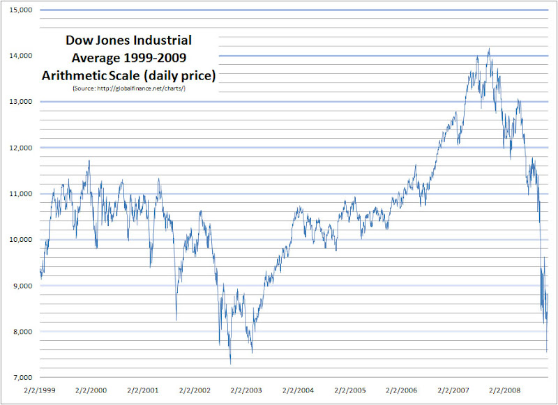 GlobalFinance.Net Blog » Dow Jones 1900-2009 Log Chart February 4