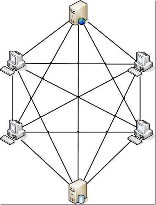 Topologia em Rede