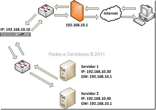 Aceleração SSL
