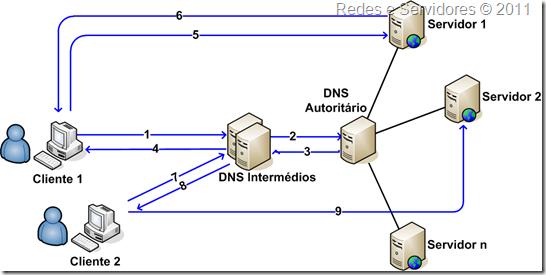 Balanceamento de Carga por DNS