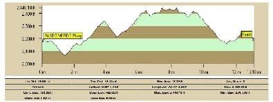 Silverman Run Profile