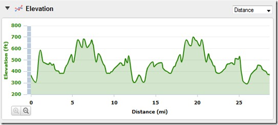 Elevation Profile Bike Ride