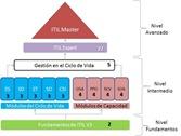 certificacion-itil-v3
