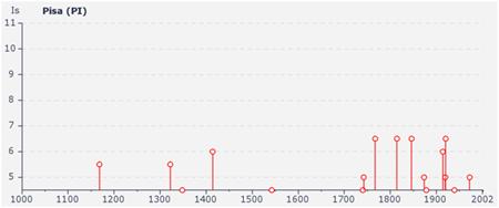 eventi sismici storici Pisa