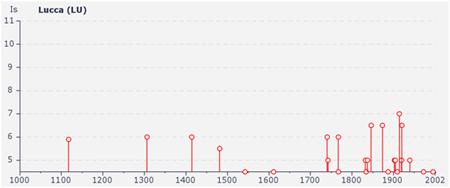 eventi sismici storici LUCCA